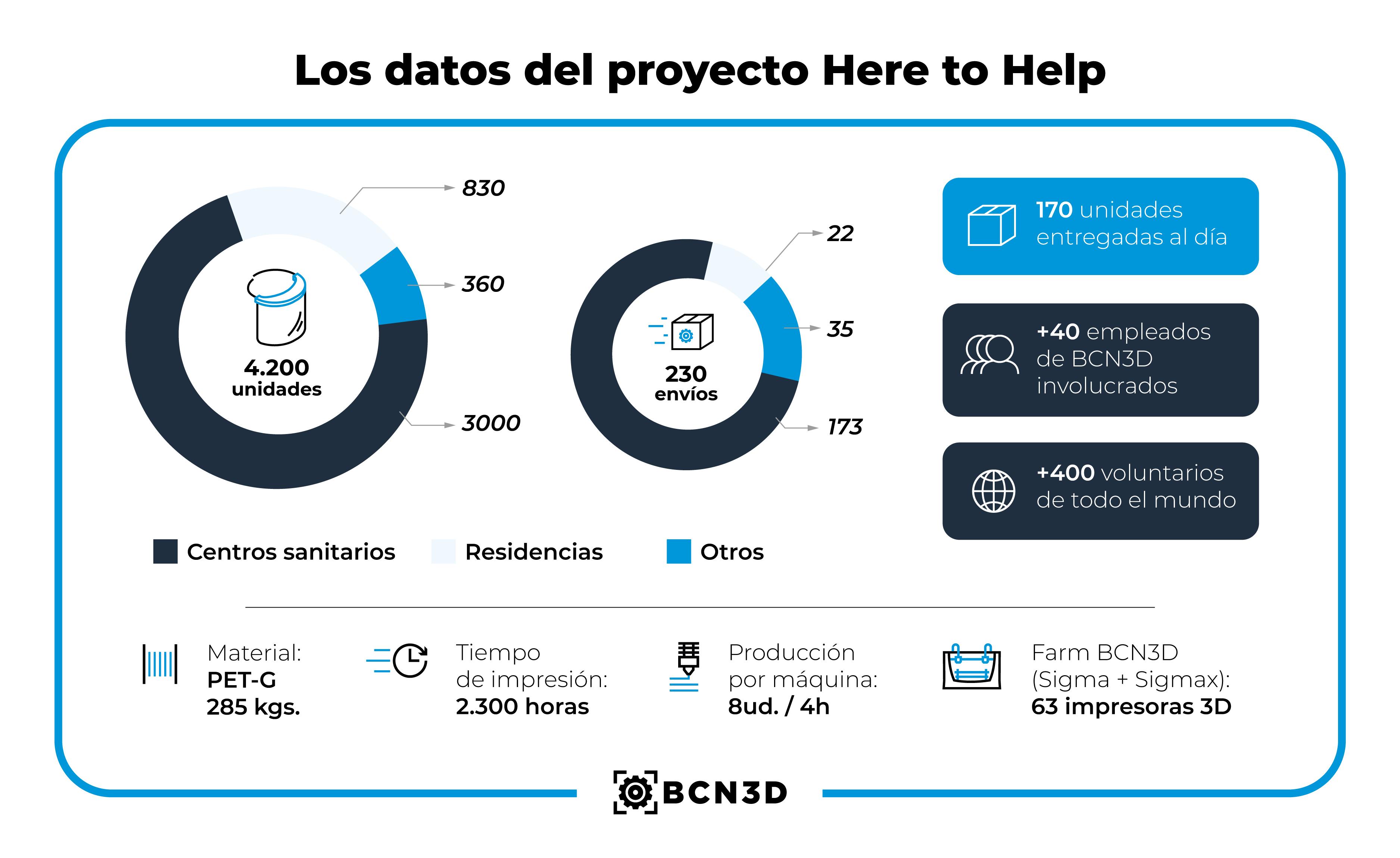 Infografia Projecte Covid 19 ESP